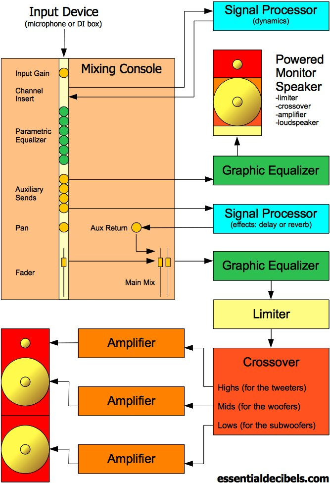 Live Sound Explained 3 The PA System (Signal Flow Diagram