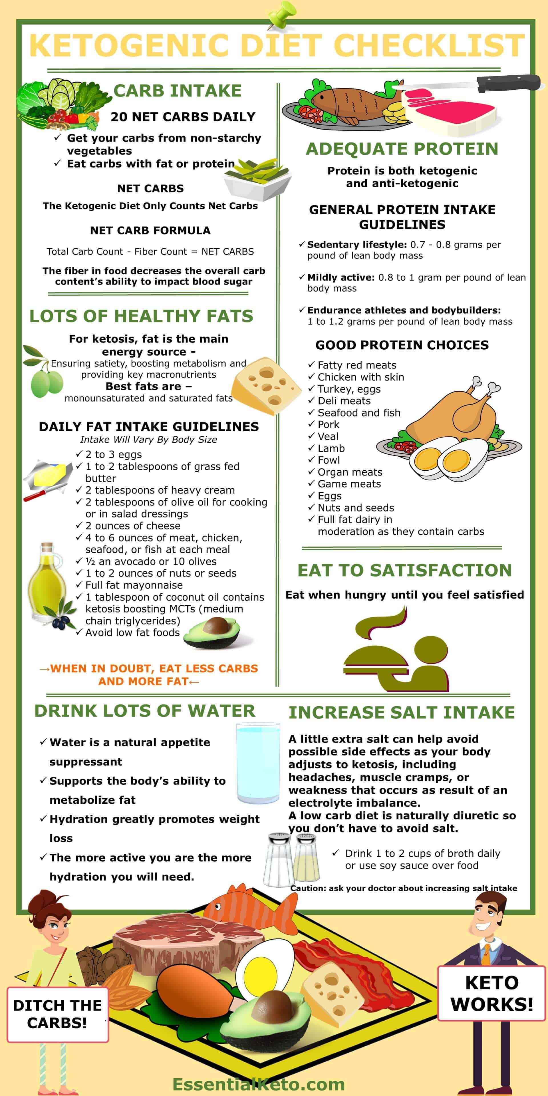 What To Eat For Fast Weight Loss Ketogenic Diet Checklist Essential Keto