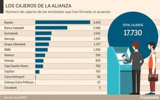 Juan Carlos Escotet Rodríguez: Number of ATMs