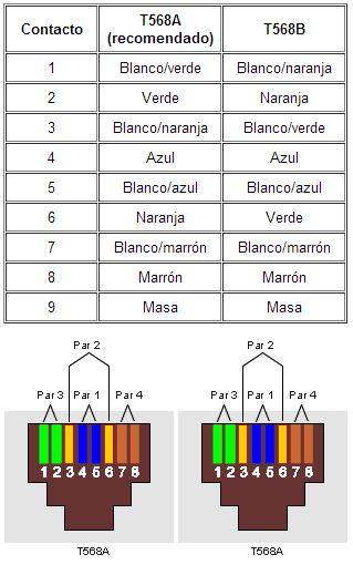 fiat diagrama de cableado estructurado normas