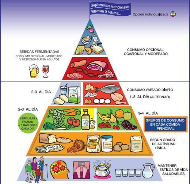 La pirámide del despropósito