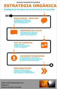 Business Coaching & Consulting * ESTRATEGIA ORGÁNICA