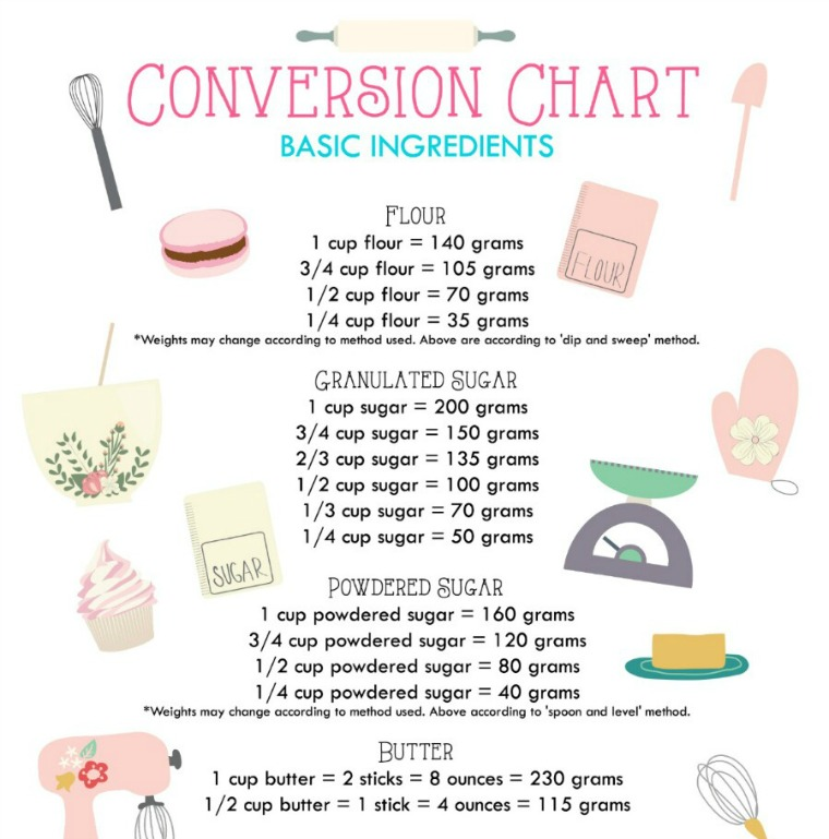 11 Essential Cooking Charts to Have in Your Kitchen - cooking conversion chart