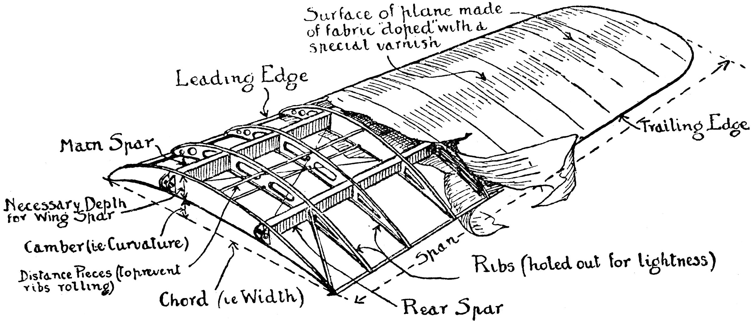 airplane wing parts wing parts diagram