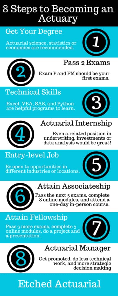 8 Steps to Becoming an Actuary in the US or Canada Etched Actuarial