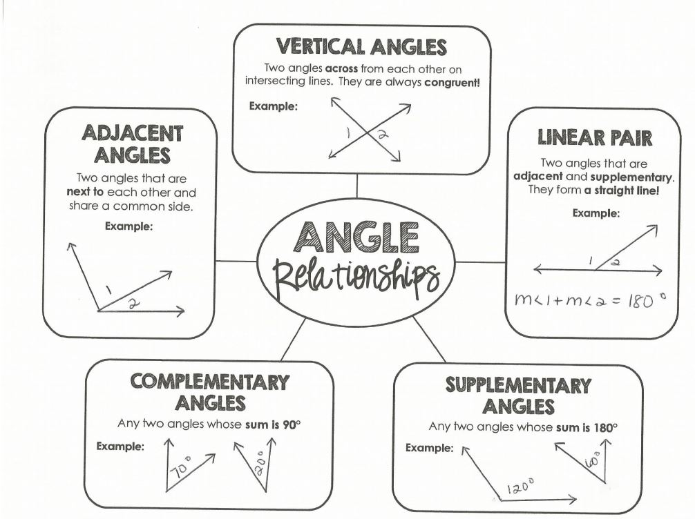 Angle Relationships ETEAMS