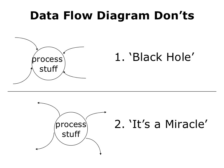 Rules For Creating Data Flow Diagrams Eternal Sunshine of the IS Mind - Data Flow Chart