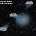 Astrônomos descobrem que o halo gigante em torno da galáxia de Andrômeda é 1.000 vezes mais massivo do que se pensava