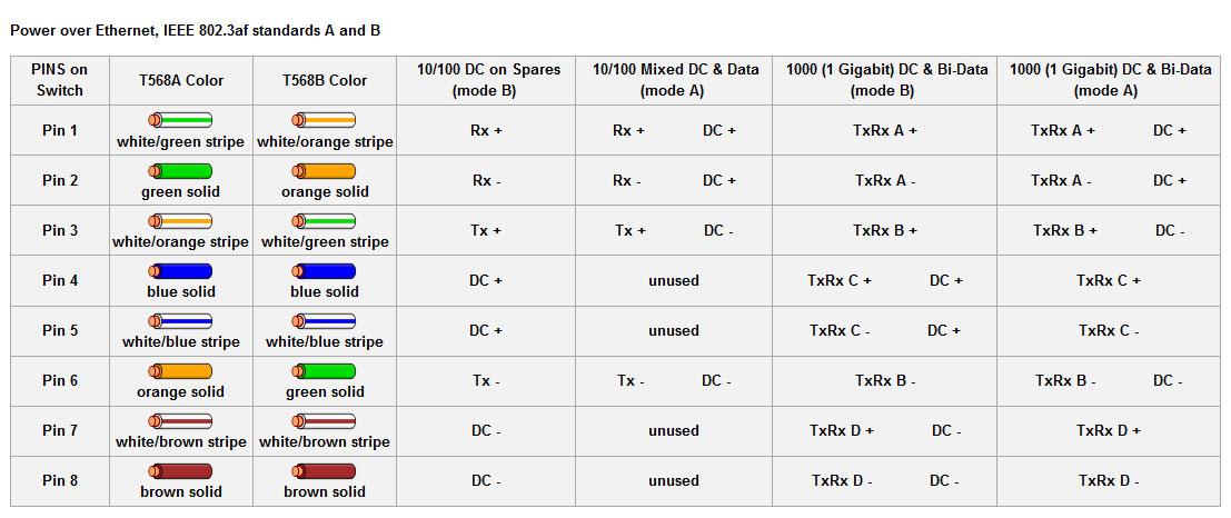 Ethernet Cable Wiring Diagram Gigabit Online Wiring Diagram