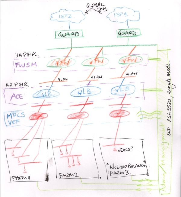 On the Art of Network Diagrams and Presentation \u2014 EtherealMind