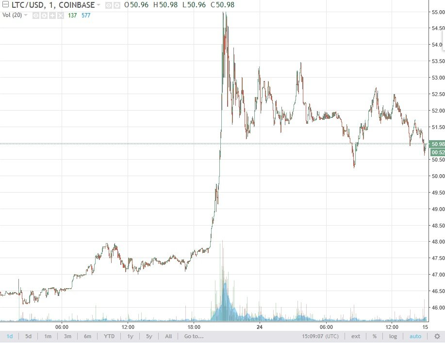 Bitcoin Companies Using It Litecoin Graph Live