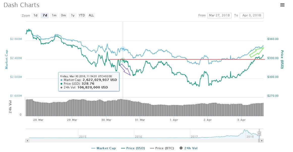 Dash Price breaks Resistance Trendline What makes Dash a Promising