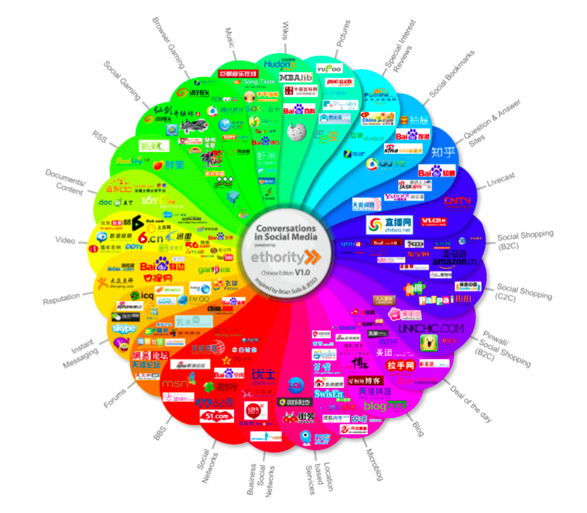 Chinese Social Media Prism - Social Media Landscape China - V1 - ethority