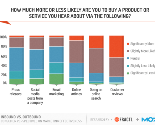 Analysis Online Purchase Influence Customer