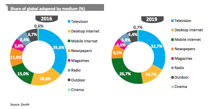 Werbeausgaben 2016 bis 2019 Verteilung Medium - Kanäle : TV, Desktop, Mobile, Newspaper, Magazines, Radio, Outdoor, Cinema