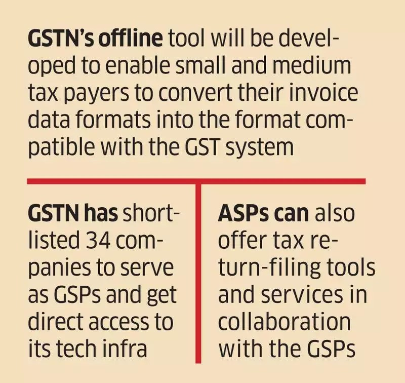 GSTN GST app makers raise concern that GSTN\u0027s new tool may steal