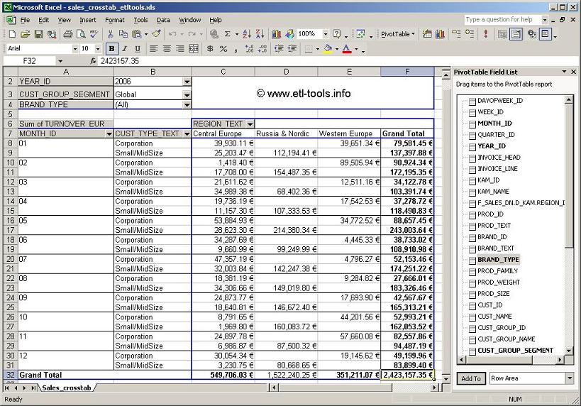 Microsoft Excel Pivot Tables - pivot table in excel