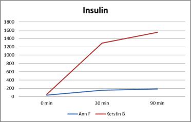 Insulin brismar