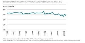 sockerstatistik Nordic Sugar