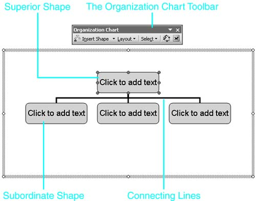 About Word\u0027s Organization Chart Feature  Chapter 15 Visualizing - how to make a chart in word