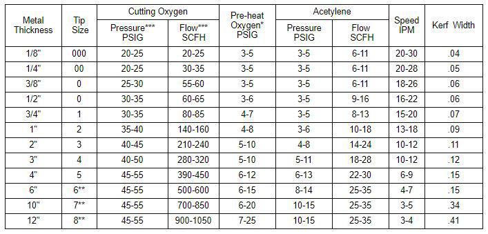 Charts  Conversions - Eureka Oxygen