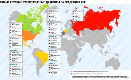 Largest Russian diasporas worldwide