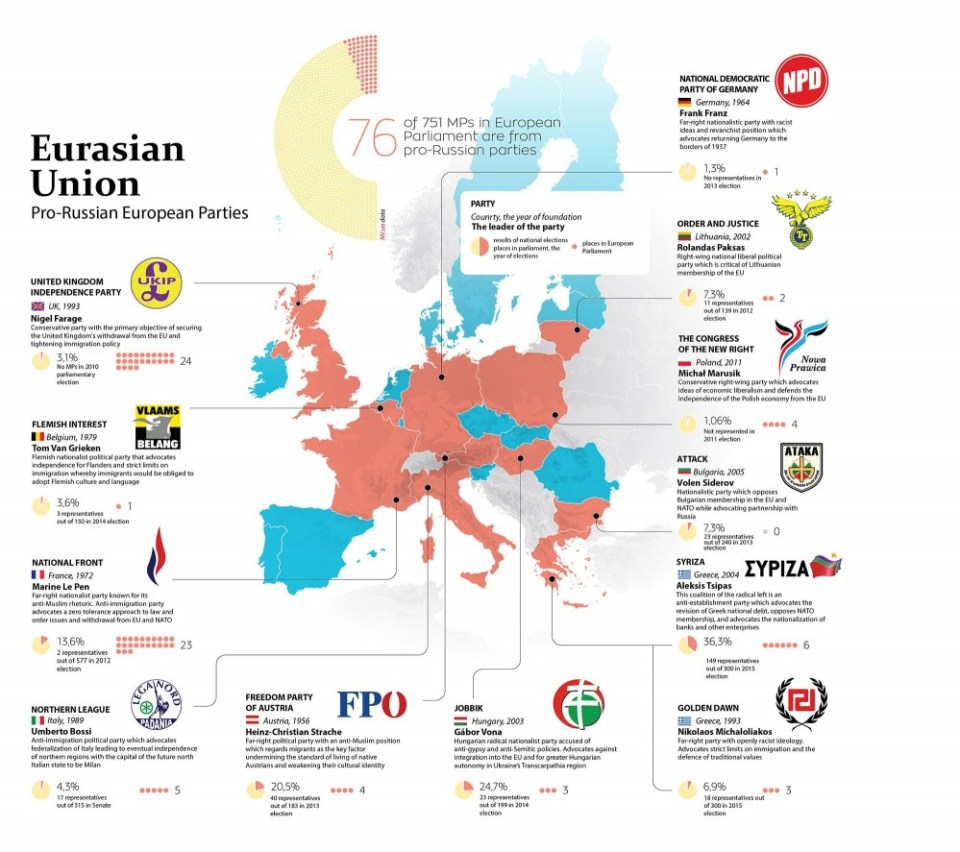 Europe's pro-Russian far-right parties. Image credits to Ukraine Today