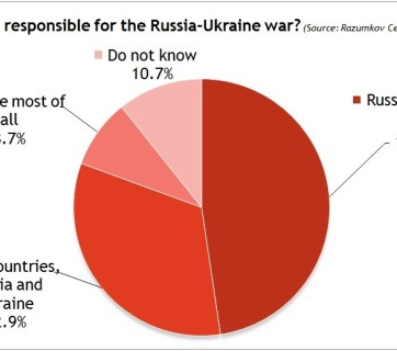 Who is responsible for Russia-Ukraine war? (2015 survey by Razumkov Centre, image by Euromaidan Press)