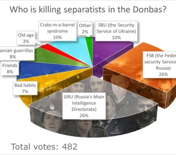 Poll results: Who is killing separatists in the Donbas? GRU 26.37%, FSB 26.15%, SBU 10.43%