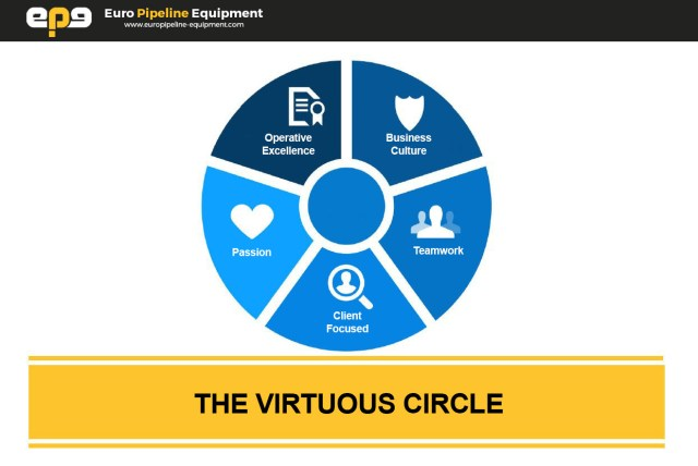 Euro Pipeline Equipment Quality virtuous circle