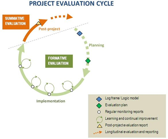 Evaluation Life Cycle - project evaluation