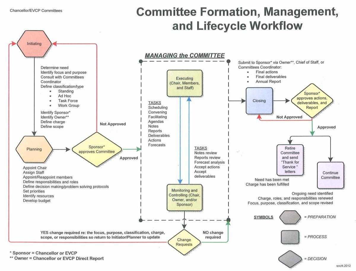 board report templates