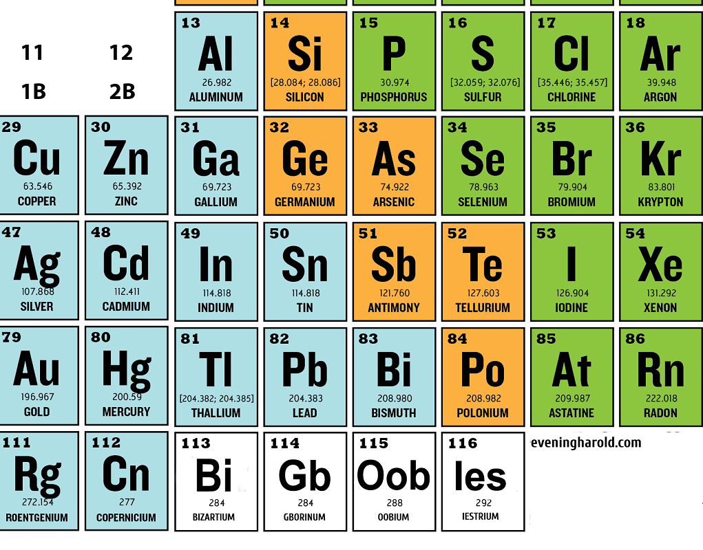 World Of Science Embarrassed As Chemical Symbols For New Elements
