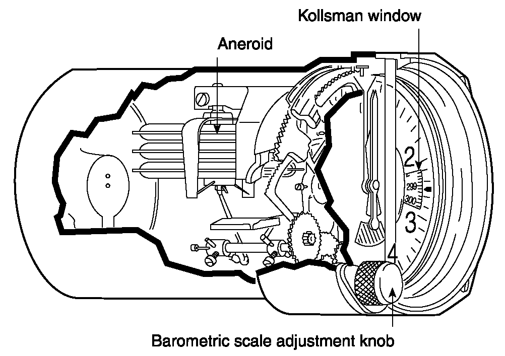 diagram showing the internal components of the sensitive aircraft