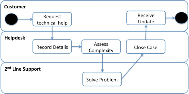 Combining UML Activity Diagrams with Release Goals Everyday Agile