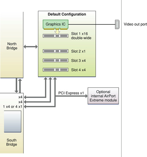 How does the original Mac Pro allocate lanes for the PCIe bus? What