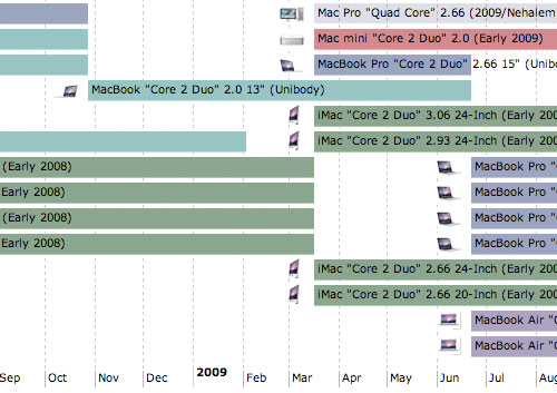 Mac Models By Timeline - Ultimate Mac Timeline EveryMac
