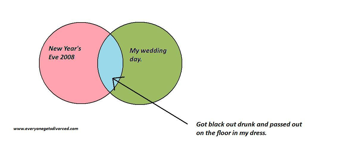 Venn Diagrams Cartoons And Comics Funny Pictures From