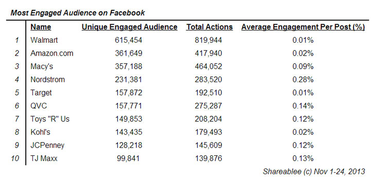 Most Engaged Audience on Facebook