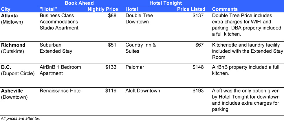 Compare Hotel Rates Travel App Review: Hotel Tonight | Everywhere Once