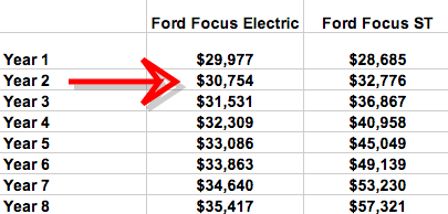 Ford Focus Electric-Savings