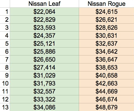nissan leaf rogue comparison costs