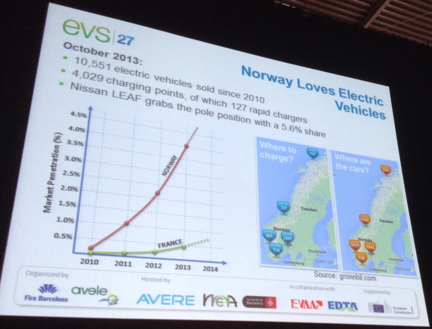 Norway-Loves-Electric-Vehicles