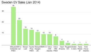Sweden EV Sales Jan 2014
