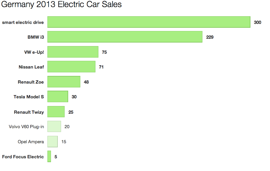 germany electric car sales