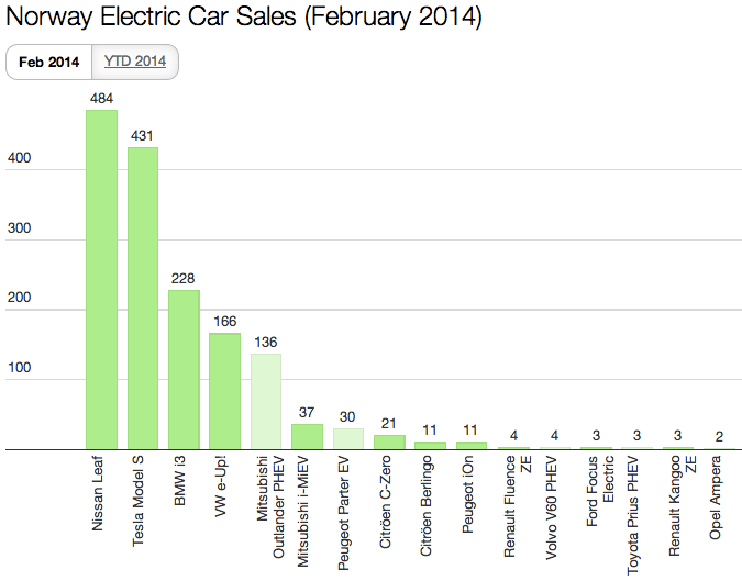 Norway EV sales Feb 2014