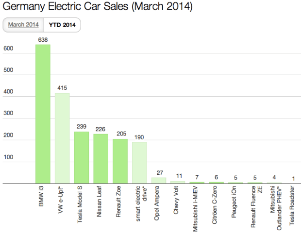 Germany EV Sales March 2014 YTD