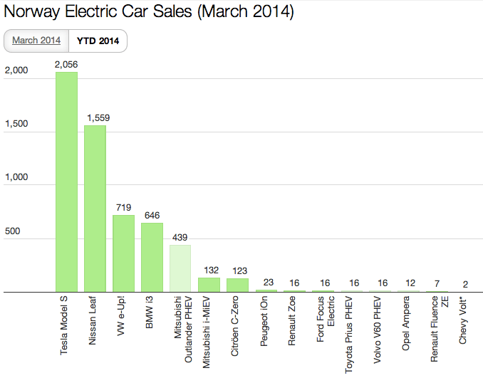 Norway EV Sales March