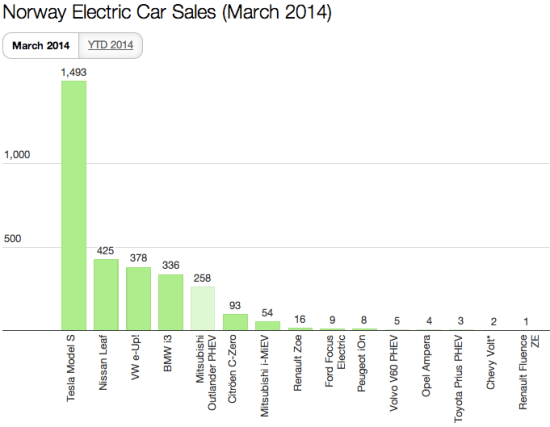 Norway EV Sales YTD March