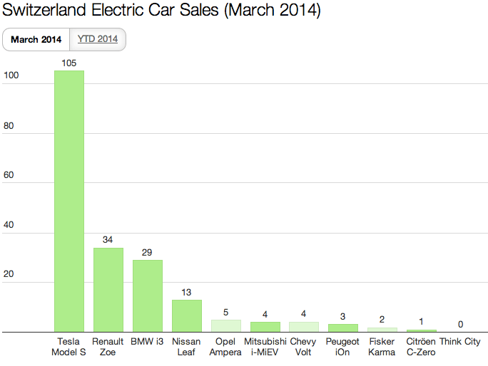 Switzerland EV Sales March 2014